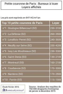 Petite couronne de Paris : Bureaux à louer / Loyers affichés