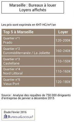 Marseille loyers affichés