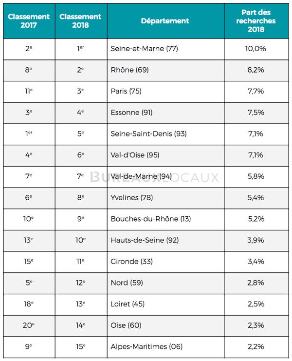 entrepôts  secteurs les plus recherchés en France