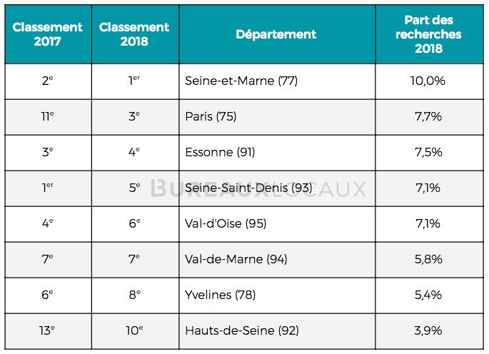 entrepôts secteurs les plus recherchés en région parisienne