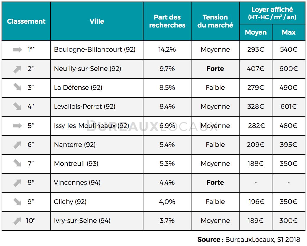 villes les plus recherchées par les entreprises en région parisienne