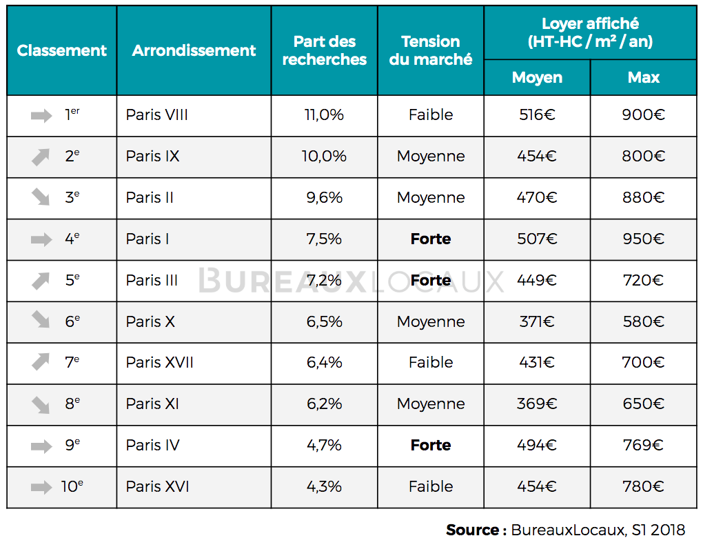 quartiers les plus recherchés par les entreprises à Paris