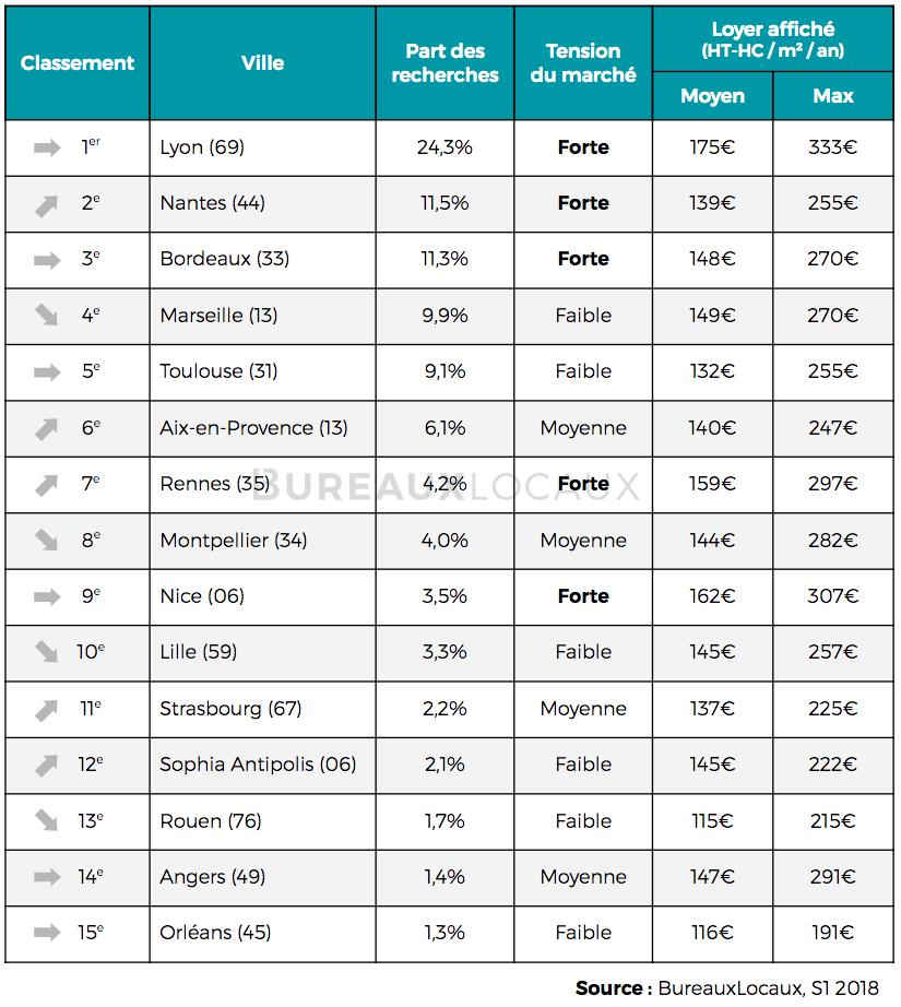Bureaux : les villes les plus demandées par les entreprises