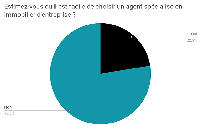 201812-sondage-BureauxLocaux-question1