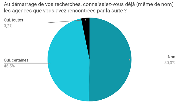 201812-sondage-BureauxLocaux-question2