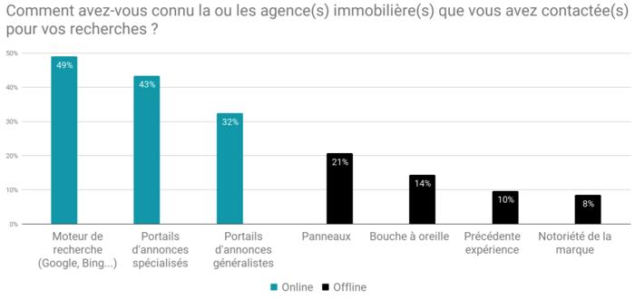 201812-sondage-BureauxLocaux-question3