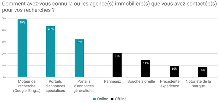 201812-sondage-BureauxLocaux-question3