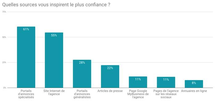 201812-sondage-BureauxLocaux-question5