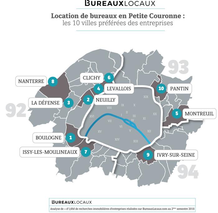 Les villes de petite couronne les plus recherchées par les entreprises en 2018
