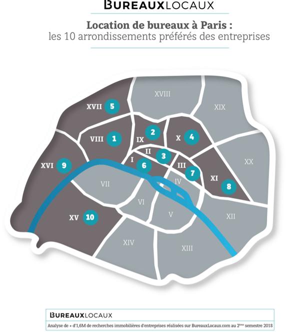 Les arrondissements préférés des entreprises