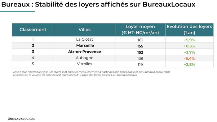 Loyers_AMP_BureauxLocaux