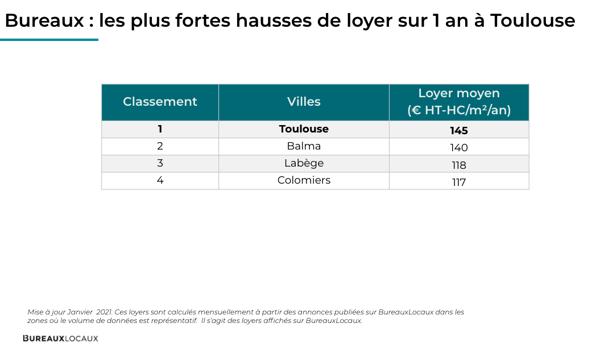 les hausses de loyers Toulouse