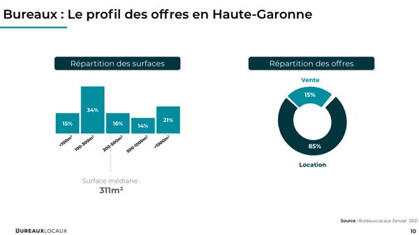 Profil des offres en Haute-Garonne