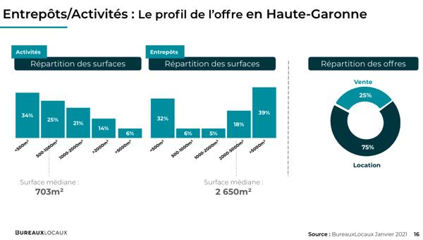 profil de l'offre Haute-Garonne entrepôts