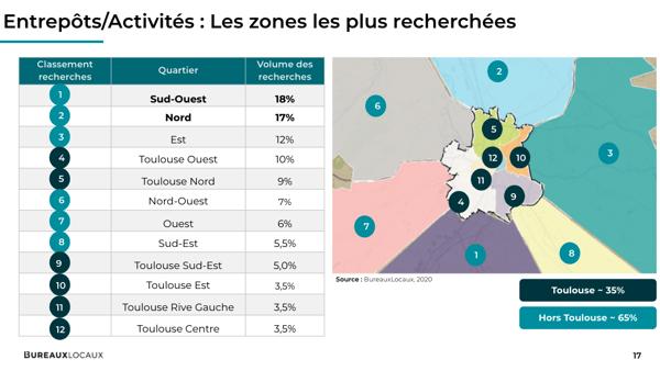 Entrepôts/activités: Zones les plus recherchées