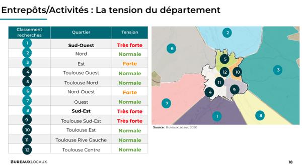 BureauxLocaux_Toulouse_entrepot_tension