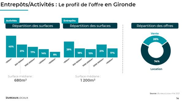 Bordeaux_Entrpôts&Activités_le profil des offres en Gironde