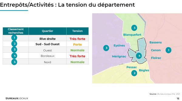 Bordeaux_Entrepôts et activités_les tensionsdans le département