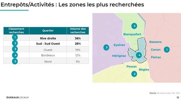 Bordeaux_Entrepôts_zones les plus recherchées