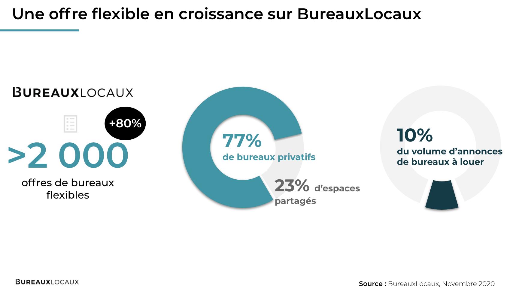 Bureaux_flexibles_BureauxLocaux_OFFRE