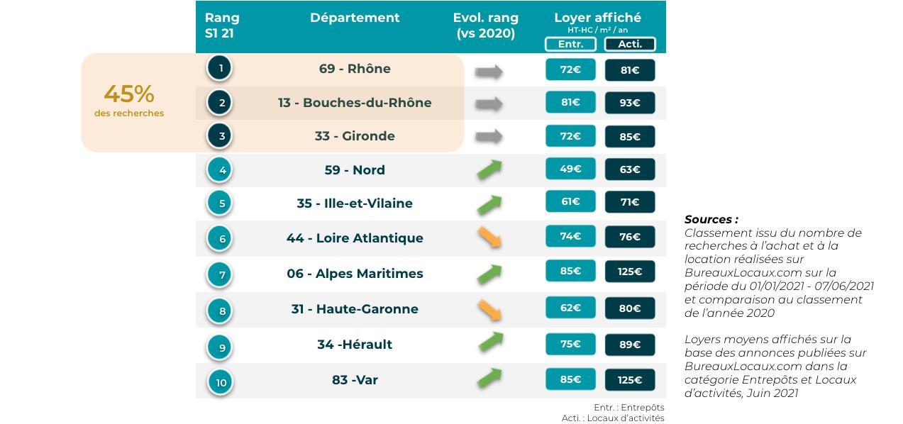 Départements les plus recherchés dans le Rhône