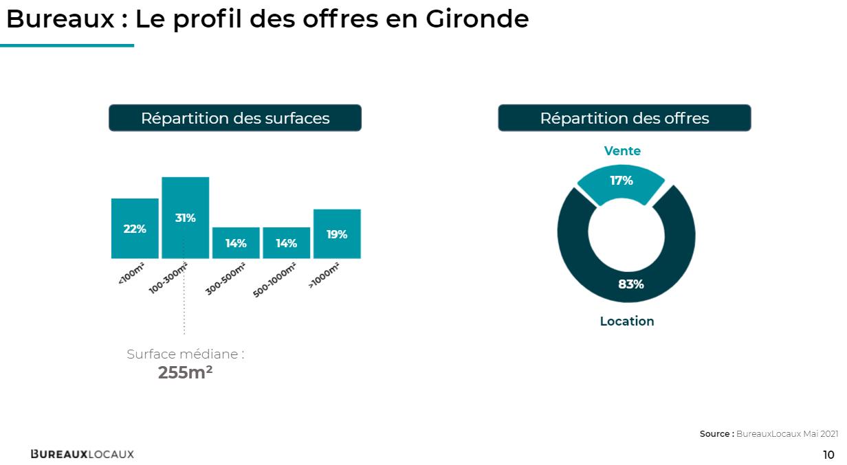 Le profil des offres en Gironde
