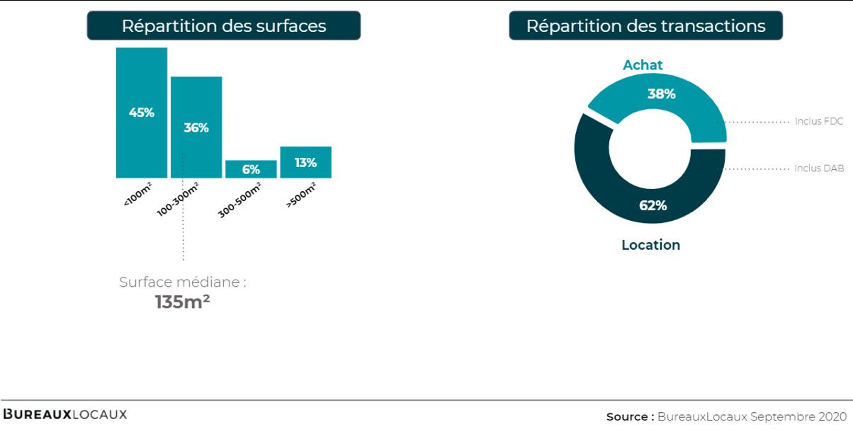 offre disponible commerces Loire Atlantique