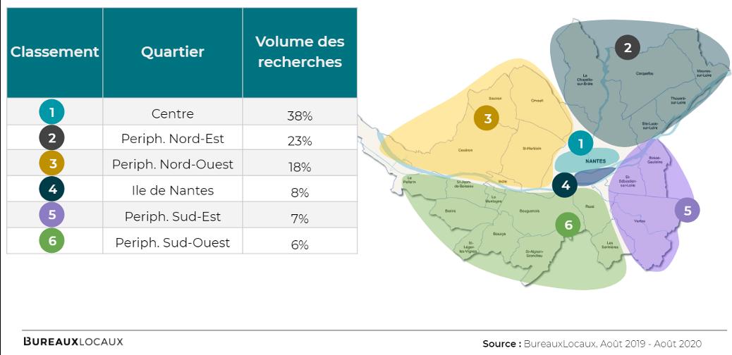 Volumes des recherches de bureaux à Nantes