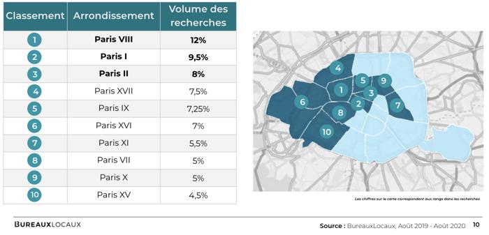 Les arrondissements les plus recherchés à Paris