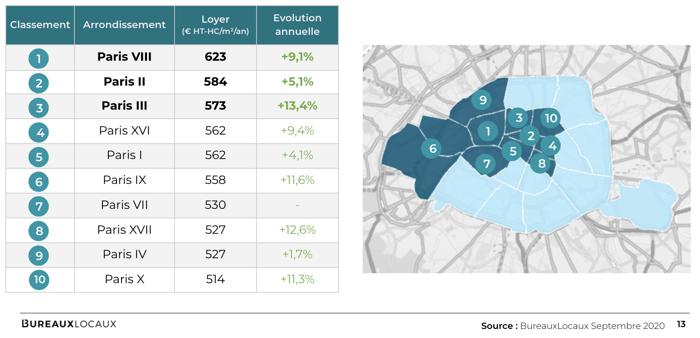Loyers moyens affichés par arrondissement parisien