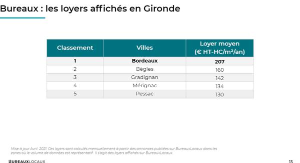 Prix des loyers en Gironde