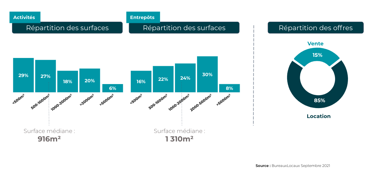 Profil de l'offre dans le Rhône