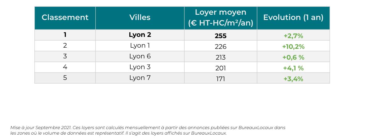 Top 5 des loyers des arrondissements lyonnais