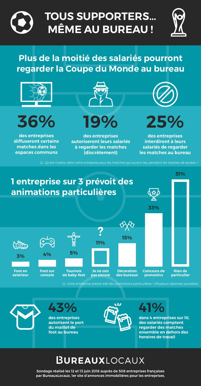 infographie coupe du monde au bureau
